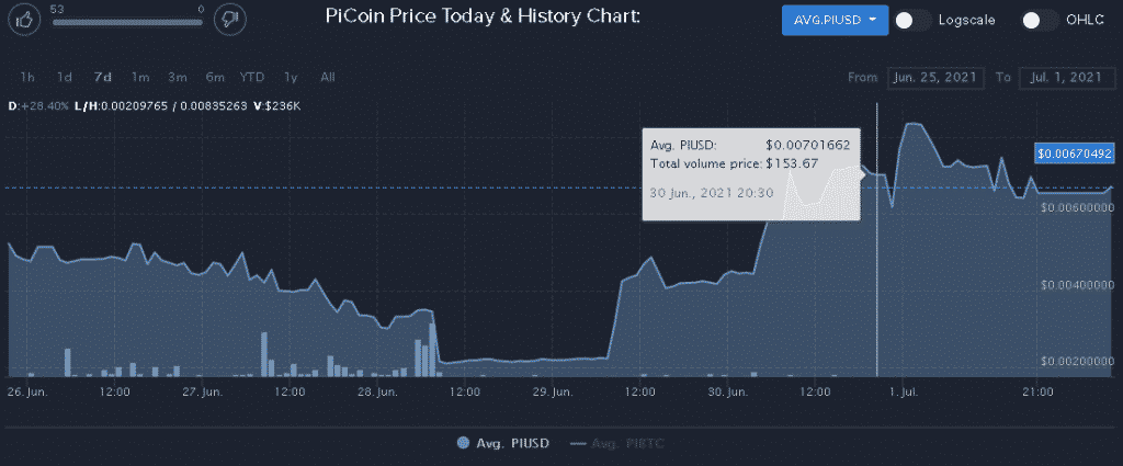 Pi coin graphs of prize in USD